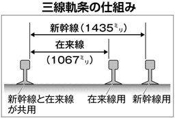 青函トンネル三線軌条